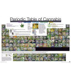 Periodensystem der Cannabis